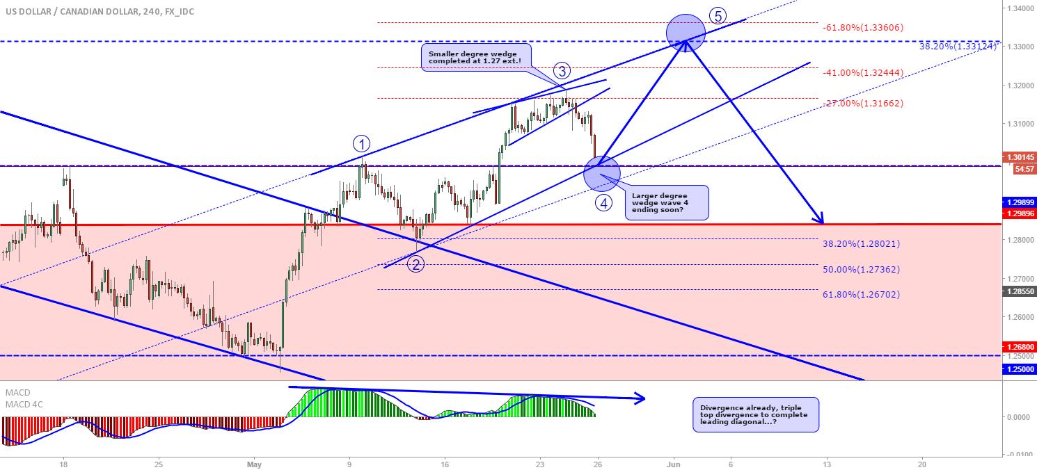 USD/CAD: Wedge / Leading diagonal?
