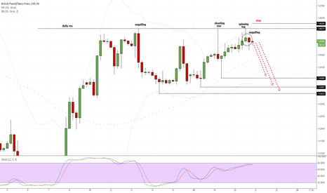 GBPCHF: sell signals