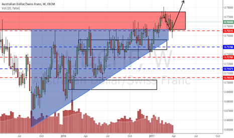 AUDCHF: AUDCHF possible higher high
