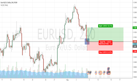 EURUSD: Euro gain strength