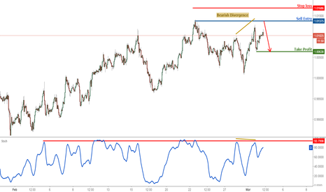 USDCHF: USDCHF approaching major resistance, prepare to sell