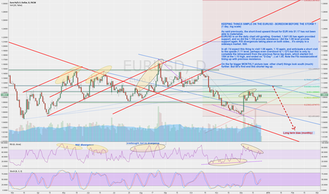 EURUSD: KEEPING THINGS SIMPLE ON THE EURUD - BOREDOME BEFORE THE STORM?