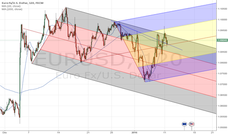 EURUSD: $EURUSD  standing on sideline in this pair is the best choice