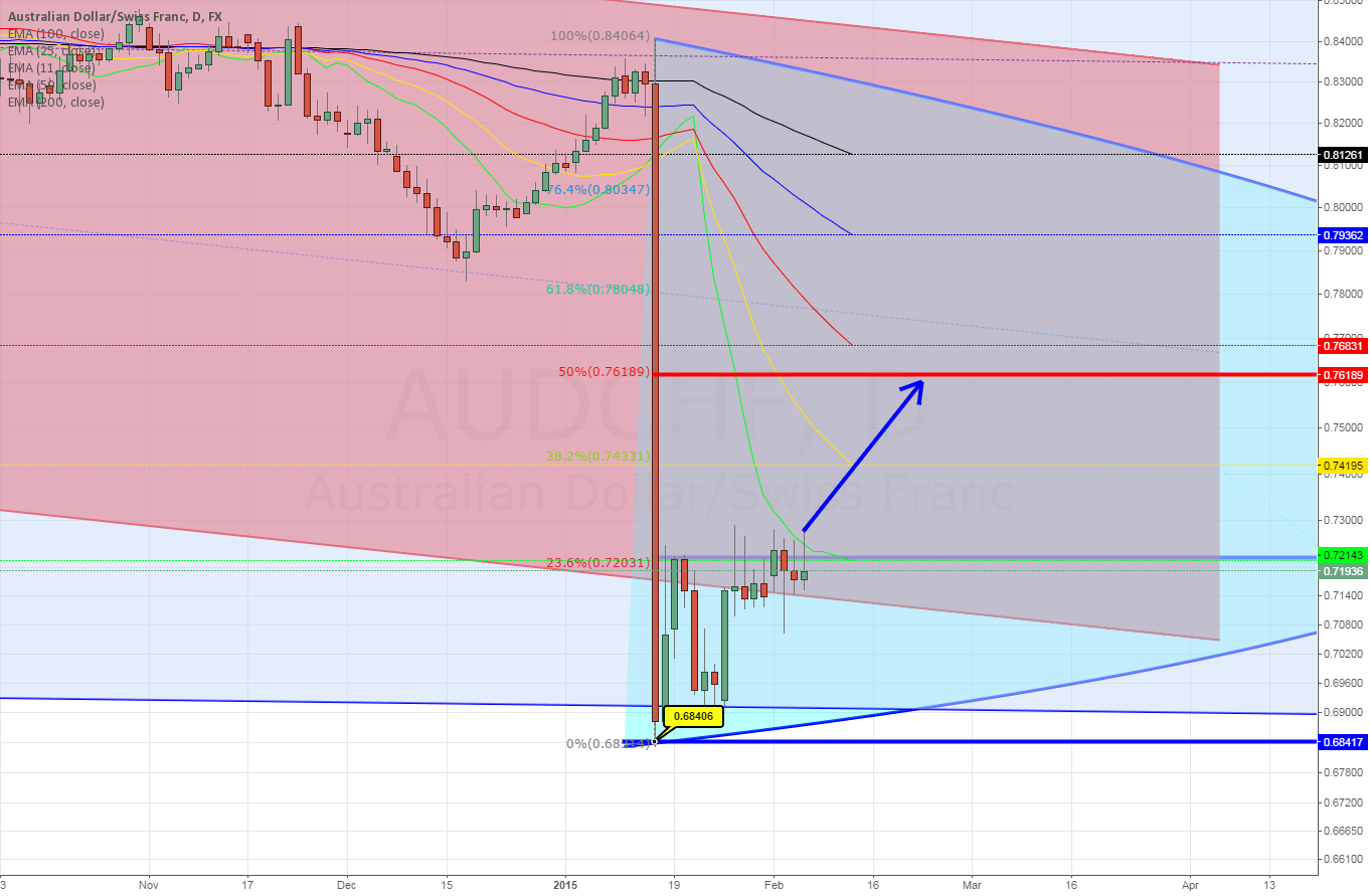 AUDCHF Daily ~