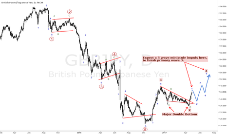GBPJPY: GBPJPY WATCH THE CORRECTION BEFORE THE NEXT RALLY!