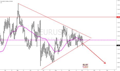 EURUSD: EUR breaking down