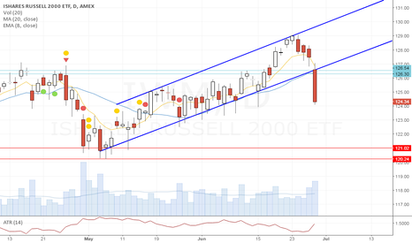 IWM: Owner of Grok Trade: SELL SELL SELL