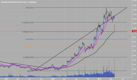 AMD: See if it holds