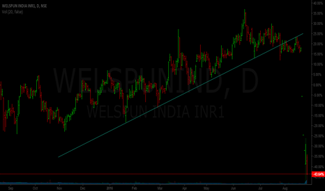 WELSPUNIND: Welspun - how u could have avoided the crash.