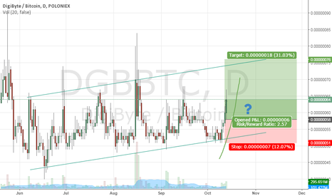DGBBTC: Appreciation of the DGB in the coming days?