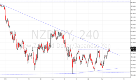 NZDJPY: it is breakoutting now!!!