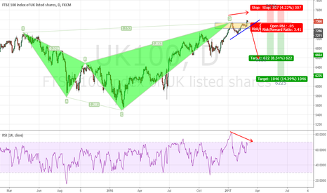 UK100: FTSE completed a Bearish Shark
