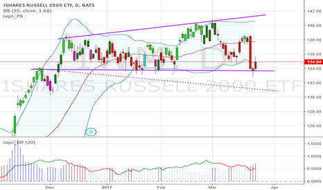IWM: $IWM currently in range, wait for directn, I'm slightly bearis