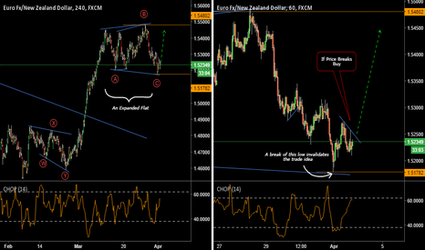 EURNZD: An Expanded Flat For More  On EURNZD