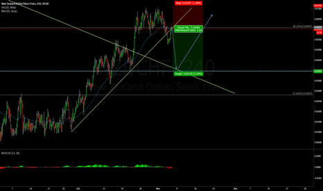 NZDCHF: Selling before entering a Buy