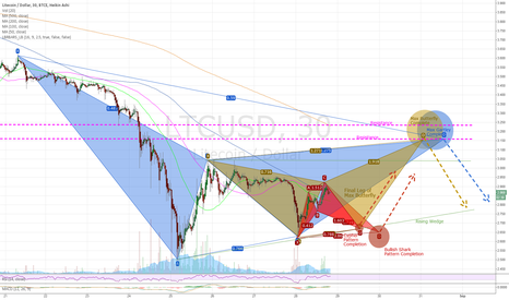 LTCUSD: LTC - Multiple patterns forming