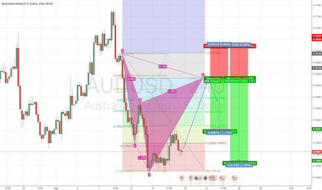 AUDUSD: we have possible cypher pattern