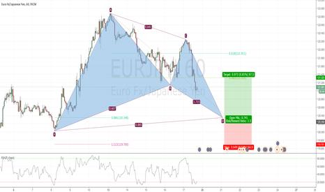 EURJPY: Potential Bullish Bat in EURJPY