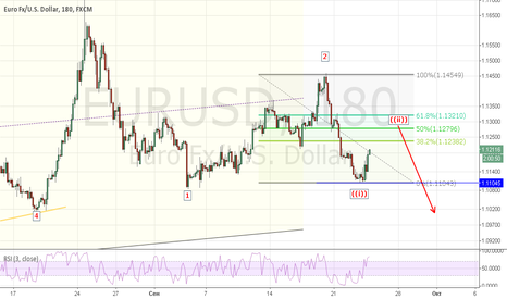 EURUSD: EURUSD: Short Trade Setup