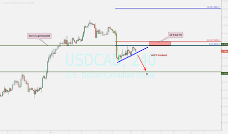 USDCAD: cad...sell opportunity