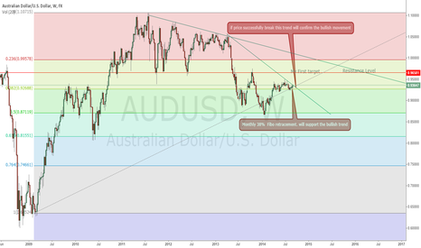 AUDUSD: Possible long trade on AUD/USD