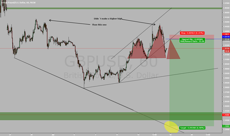 GBPUSD: Potencial Head & shoulders in GBPUSD