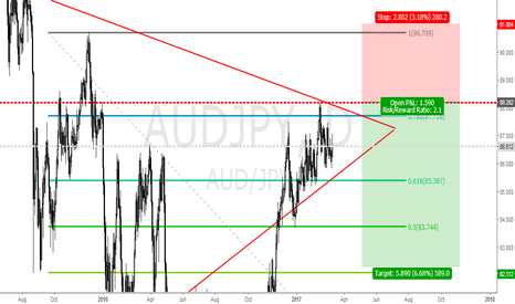 AUDJPY: AUDJPY SHORT IDEA SETUP 88.20