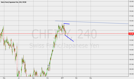 CHFJPY: flag is in making