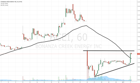 BCEI: $BCEI nearing gap run