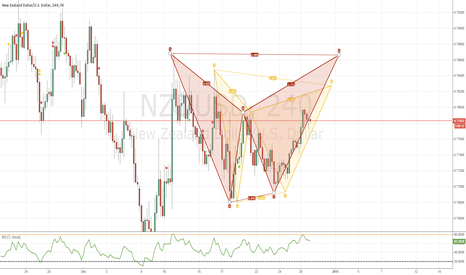 NZDUSD: Bearish Gartley & Bat