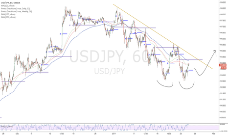 USDJPY: USDJPY-Possible Long
