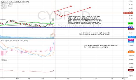 CYBR: CYBR gap and go