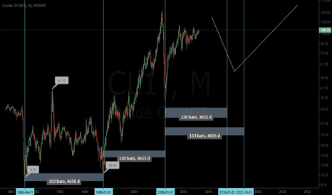 CL1!: Crude Oil Cycle Bottom
