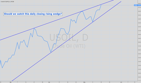 USOIL: WTI Crude Oil Futures daily chart - Rising Wedge
