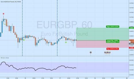 EURGBP: EURGBP Trade
