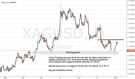 XAGUSD: Silver buy on strong support level