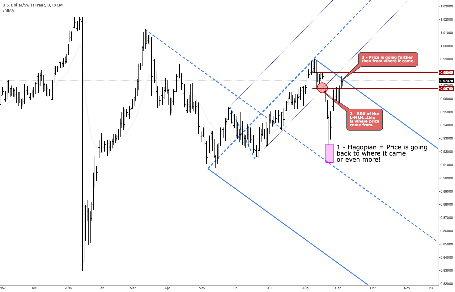 USDCHF - Hagopian and now at resistance