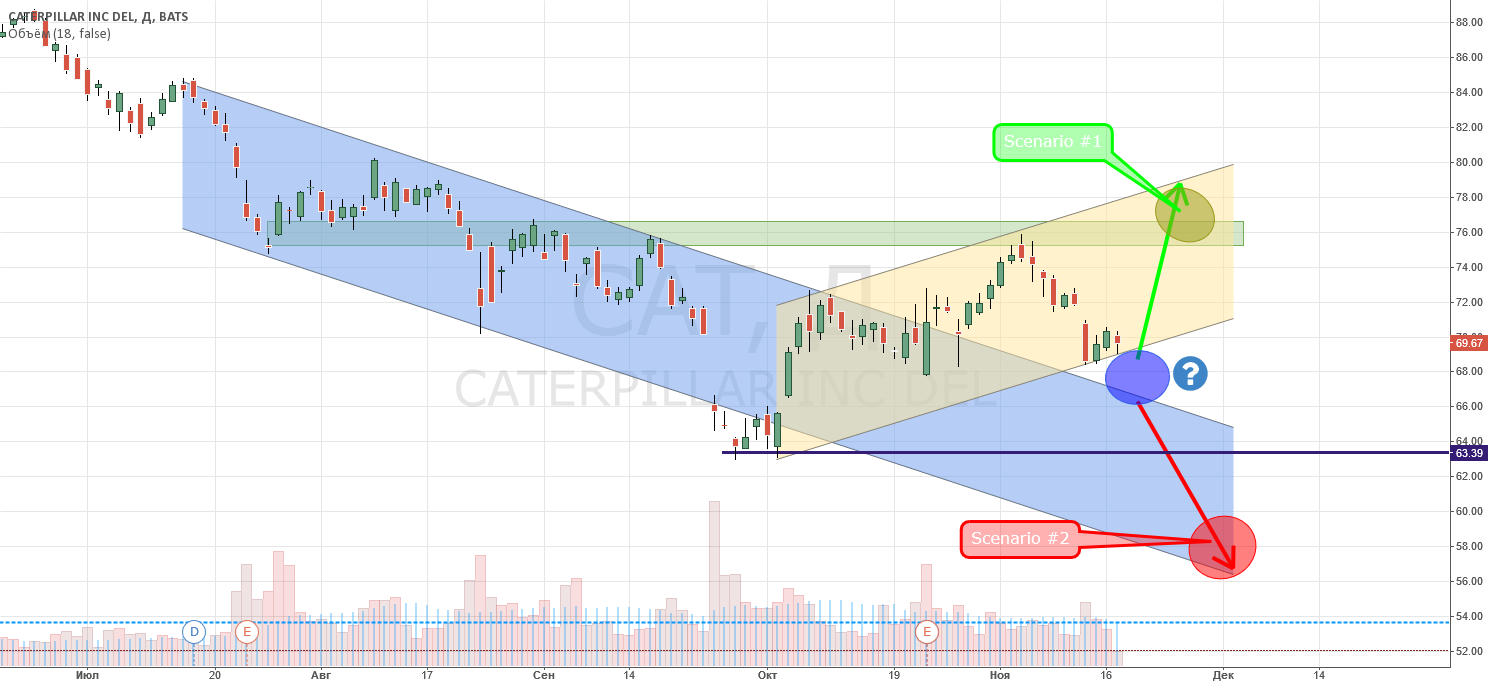 ✔ STOCKS quiz zone ✔ $CAT Caterpillar
