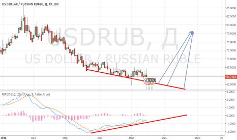 USDRUB: Ждите рост