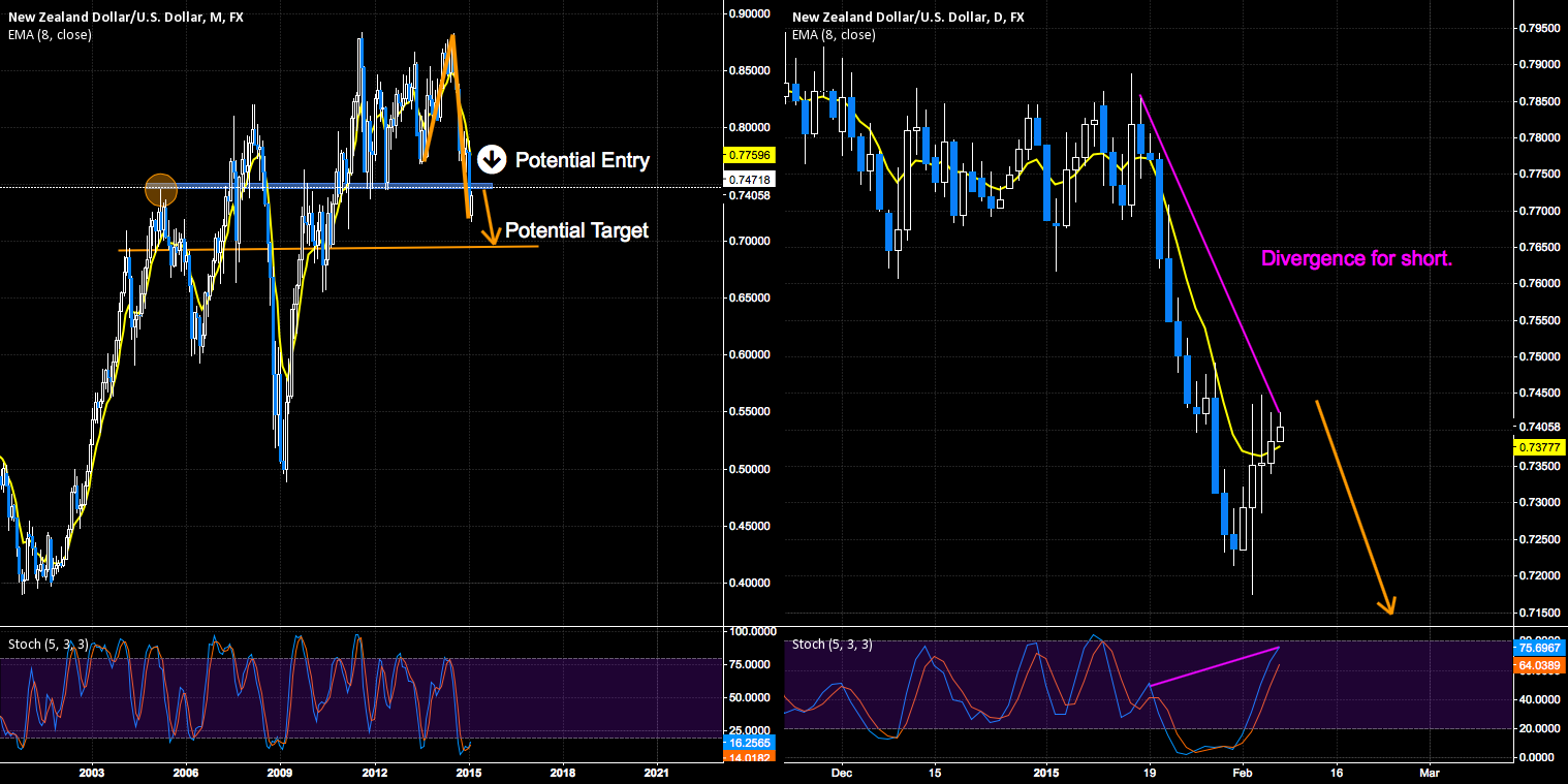 KILLER TRADE SETTING UP - LONG TERM 3500 PIPS+