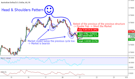 AUDUSD: AUDUSD - Short - Trend Following