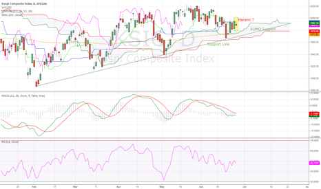 KSIC: Korea KOSPI Comp Index  Daily (29.06.2014) Technical Analysis