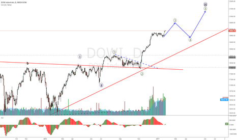 DOWI: DOW broke 2000, no resistance now