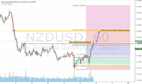 NZDUSD: NZDUSD - Heading to Key Level + 261.8