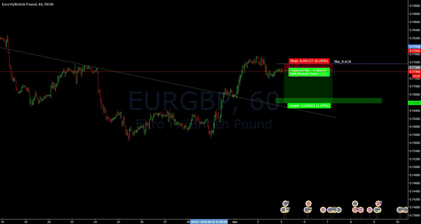 EURGBP_short setup