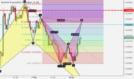 GBPUSD: Bearish bat pattern