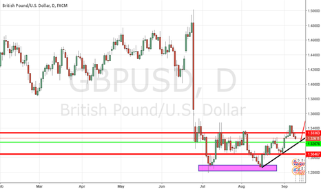GBPUSD: long buy trade