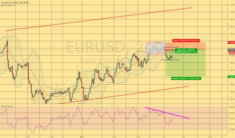 EURUSD: Short on 4h (divergence + 0.76 Retracement)