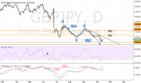 GBPJPY: GBPJPY 1D ABCD Pattern