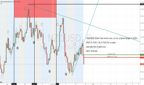 NZDUSD: NZDUSD short 0.7103 for a scalp